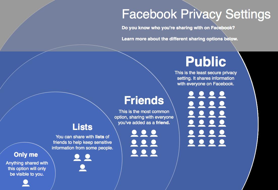 Facebook Security settings in hindi